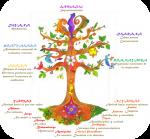 Las ocho Ramas de Patanjali